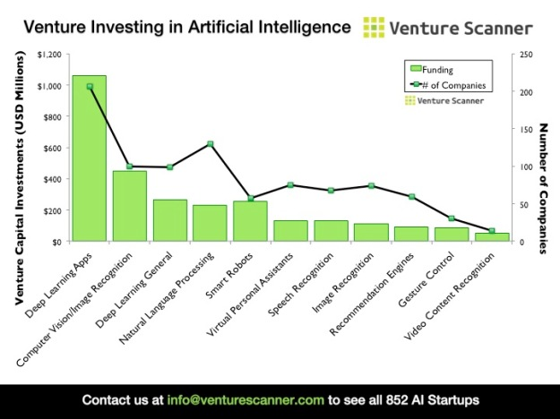 Venture Investing in Artificial Intelligence