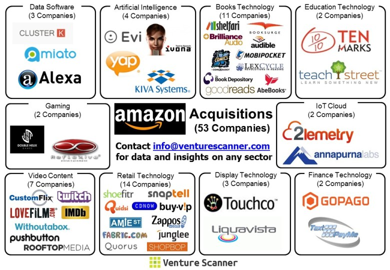 Amazon's Acquisitions