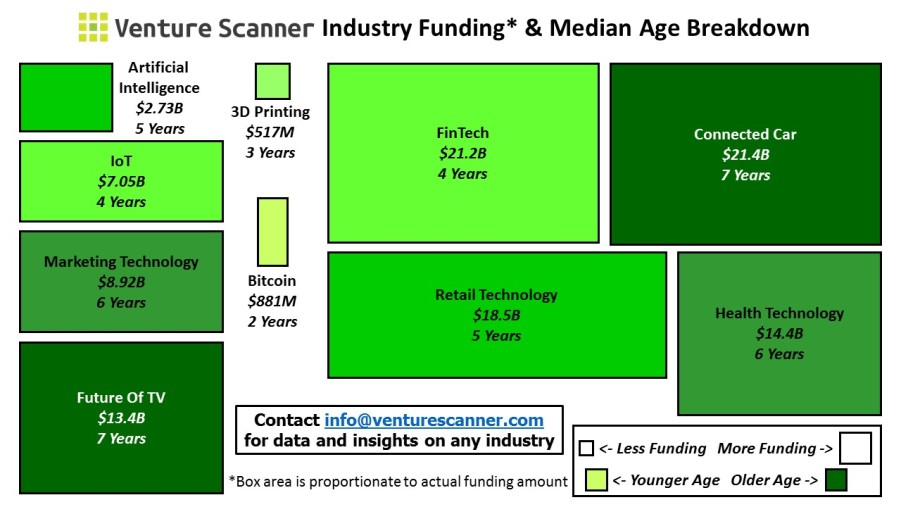 Funding and Median Age Graph