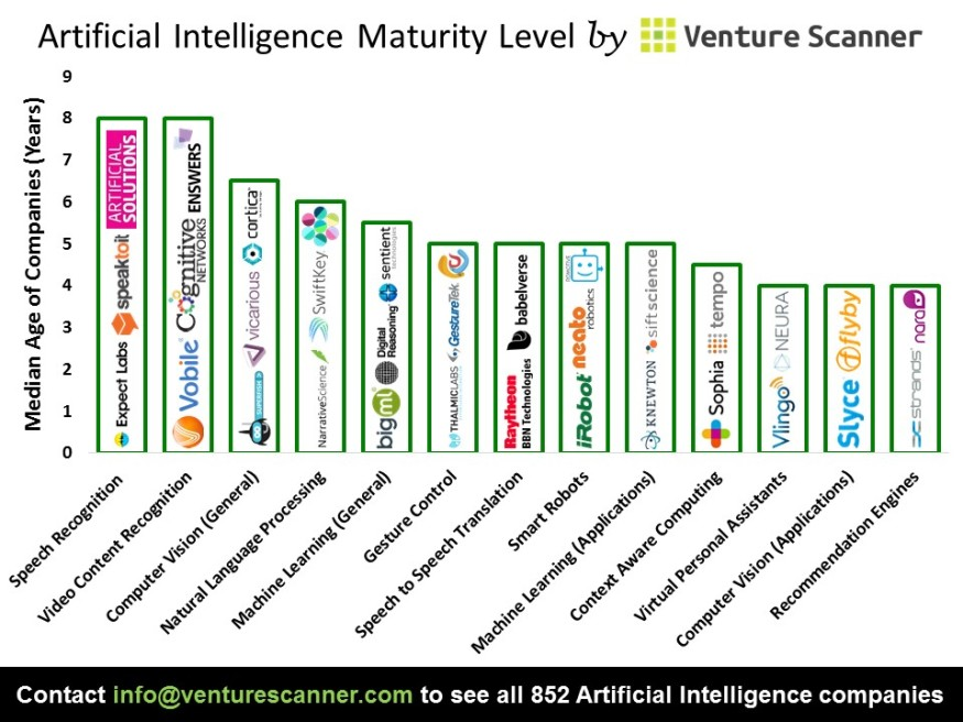 Artificial Intelligence Median Age
