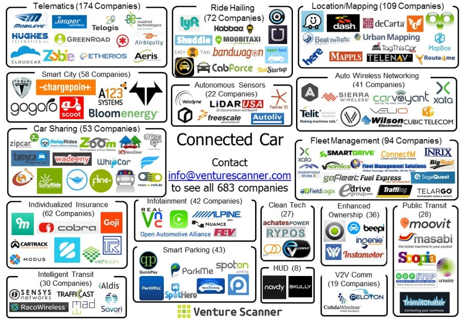 Connected Car Sector Map