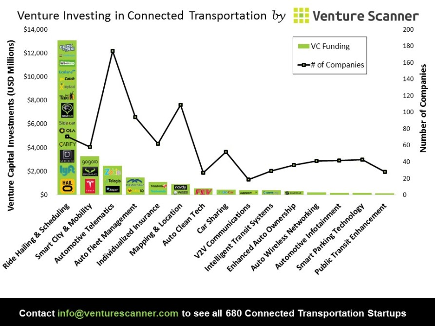 Connected Transportation VC Investing Graph