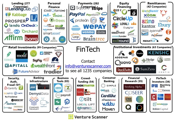 Making Sense of the FinTech Startup Ecosystem