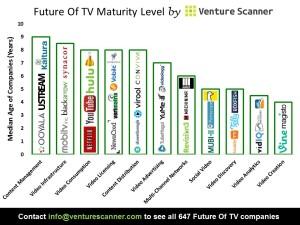 Future Of TV Median Age