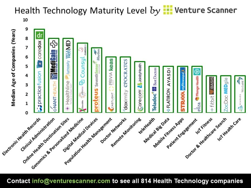 Health Technology Median Age
