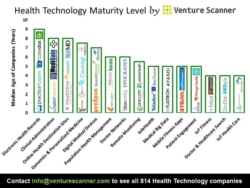 Health Technology Median Age