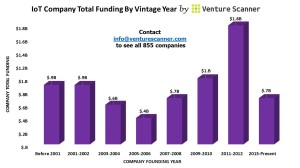 IoT Vintage Year Graph