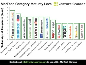 Median Age of MarTech