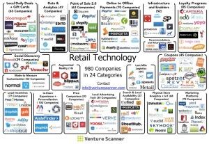 Retail Technology Market Map