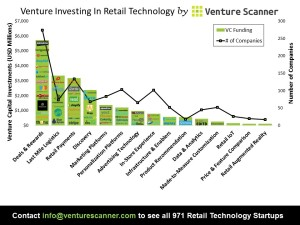 Retail VC Investing Graph