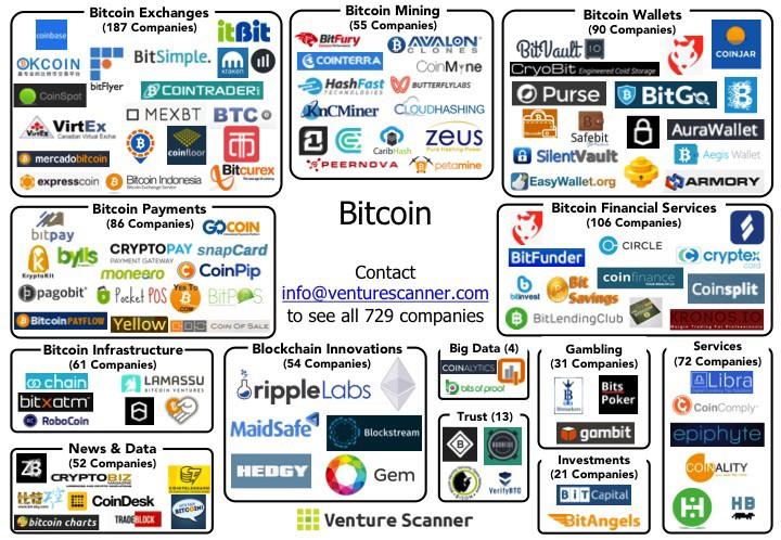 Компании биткоин полный курс обучения на форексе бесплатно
