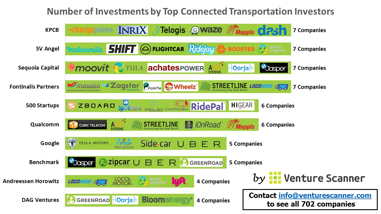 Number of Investments by Top Connected Transportation Investors