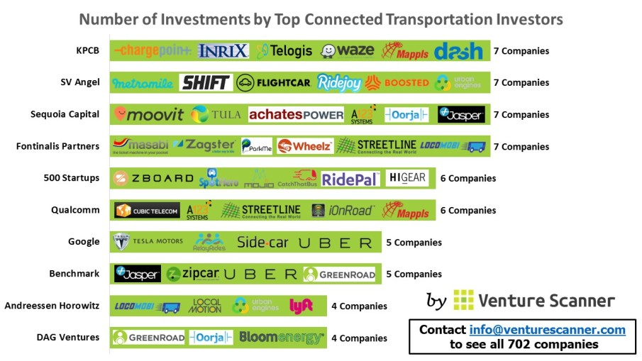 Connected Transportation Investors' Investments