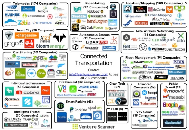 Connected Transportation Sector Map
