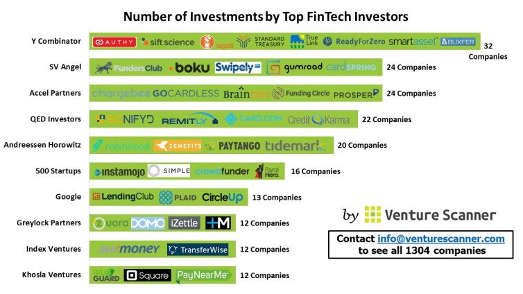 FinTech Investors' Investments