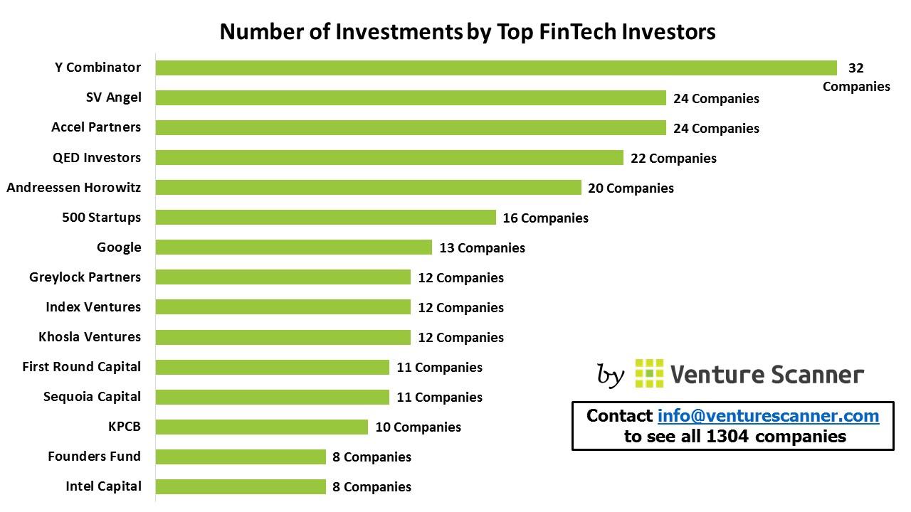 Number of Investments by Top FinTech Investors – Venture