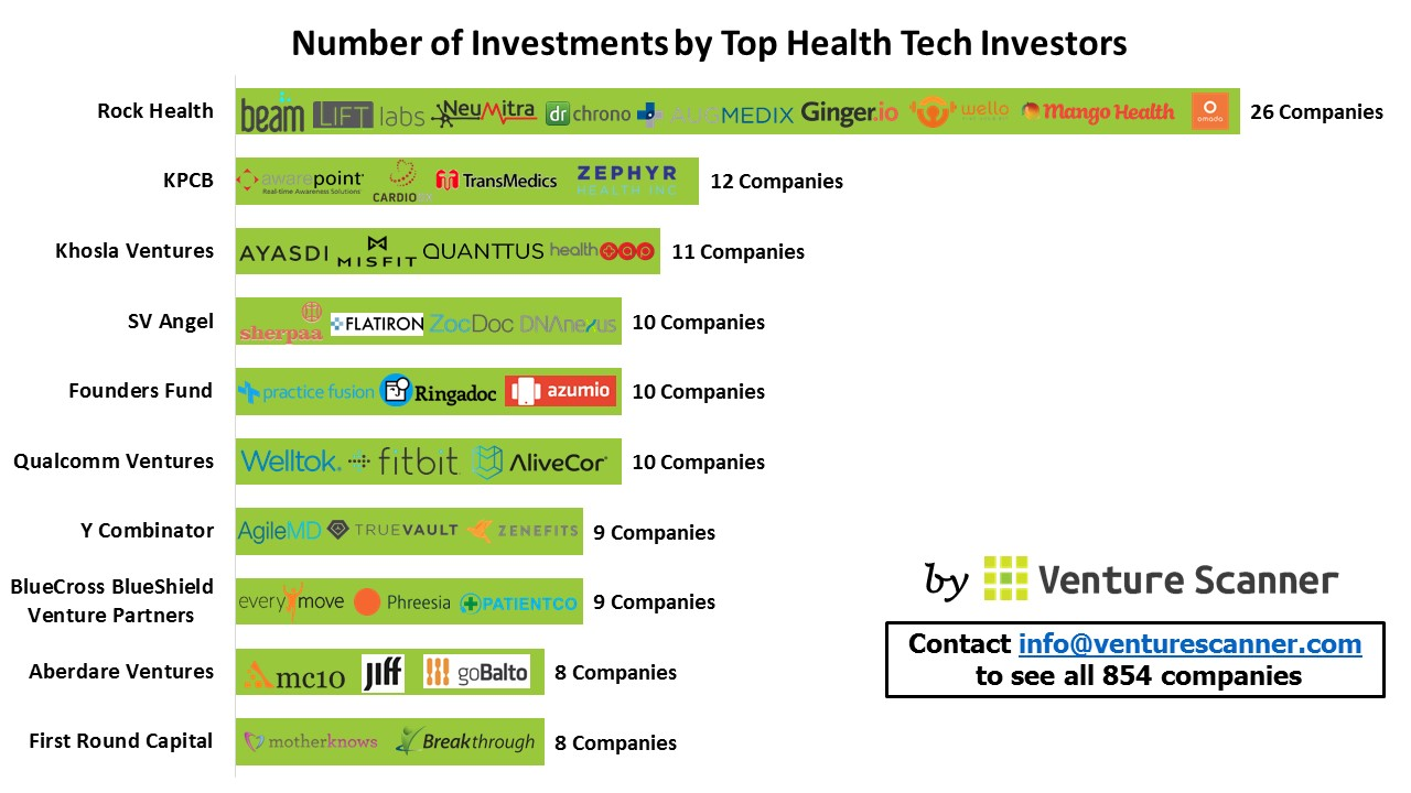 Number of investments by top health tech investors