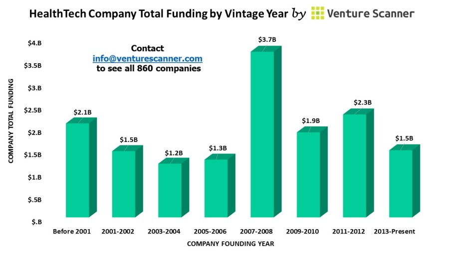 Health Technology Vintage Year Graph