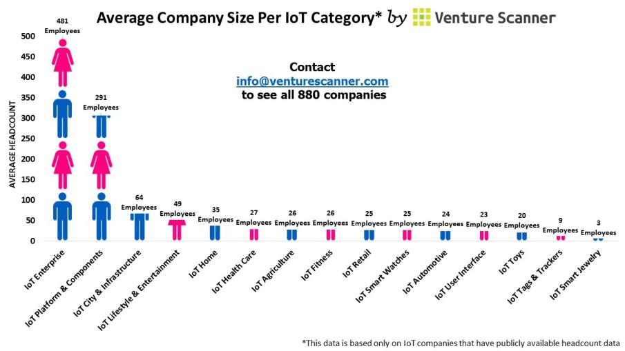 Average Company Size Per IoT Category