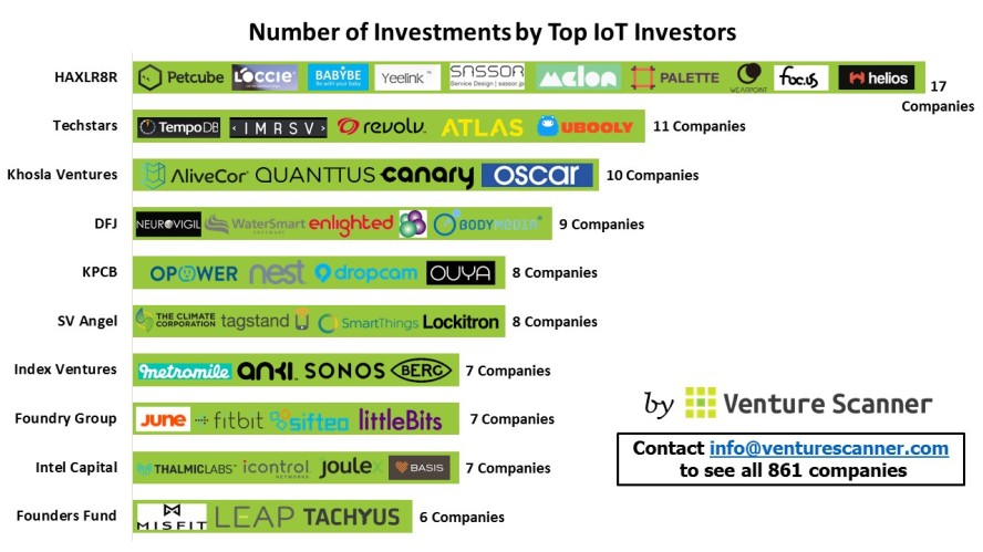 IoT Investors' Investments