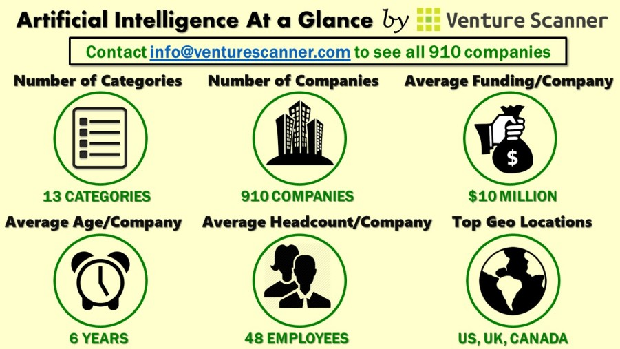 Artificial Intelligence At a Glance