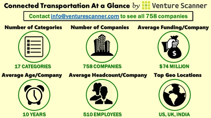 Connected Transportation At a Glance