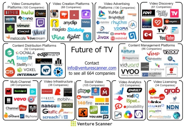 Future of TV Sector Map