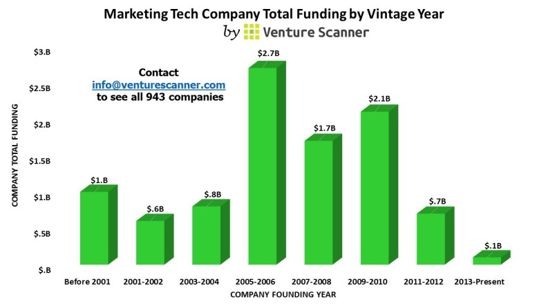 Marketing Technology Vintage Year Graph