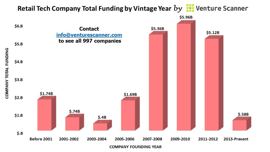 Retail Technology Vintage Year Graph