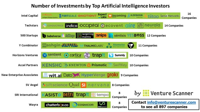 Artificial Intelligence investor count
