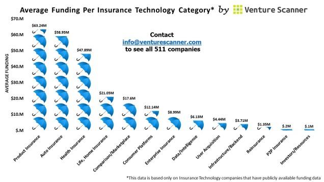 Insurance Tech Average Funding