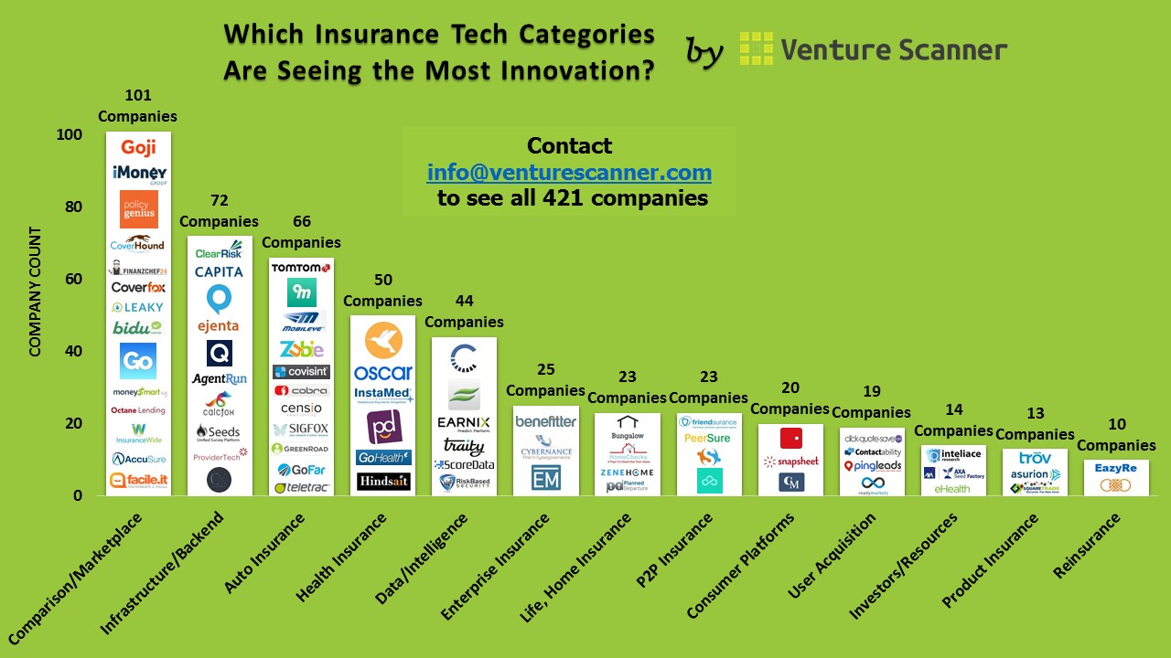 which insurance technology categories are seeing the most