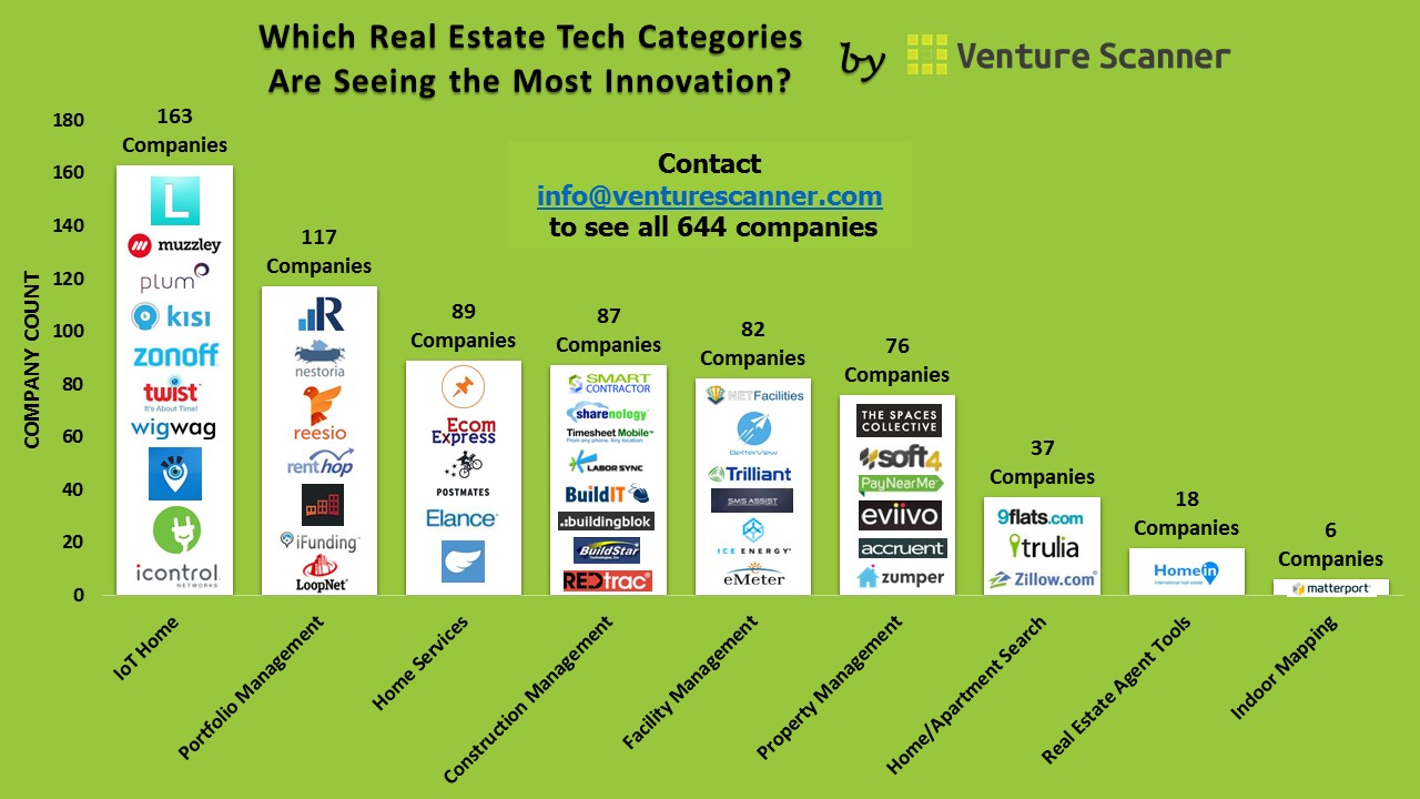 Real Estate Technology : Which real estate technology categories are seeing the