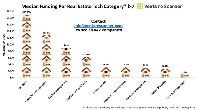 Median Funding Per Real Estate Technology Category