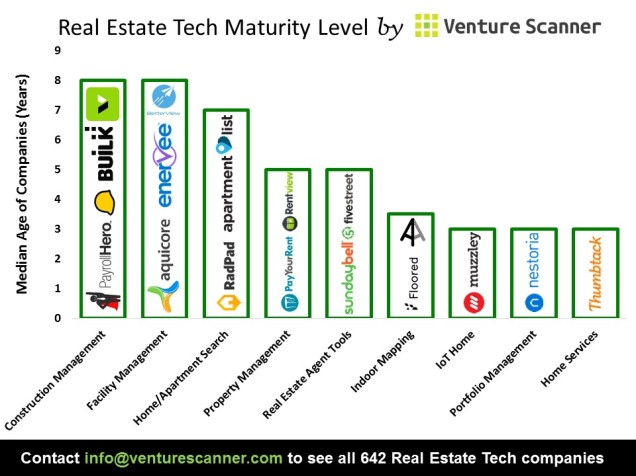 Real Estate Tech Median Age