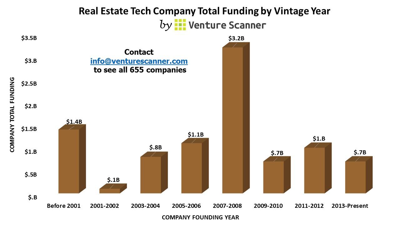 Real Estate Technology : Real estate technology