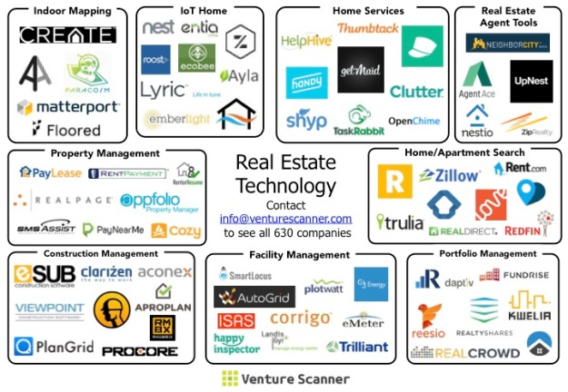 Real Estate Tech Startups