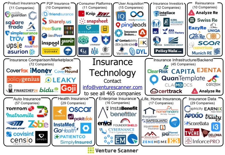 Introducing the insurance technology startup ecosystem for List of home warranty companies