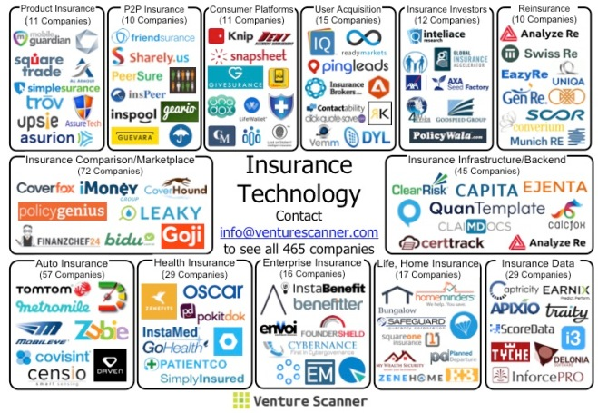 Insurance Tech Sector Map