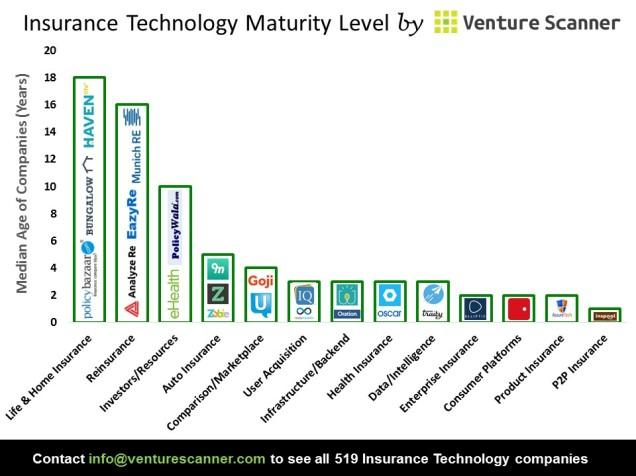 Insurance Tech Median Age
