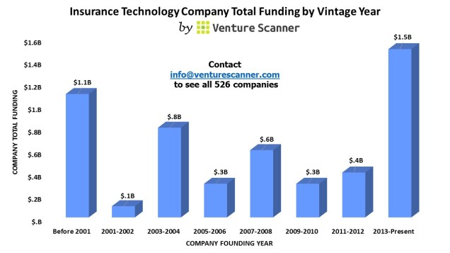 Insurance Tech Vintage Year