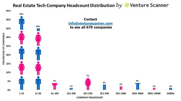 Real Estate Tech headcount graph