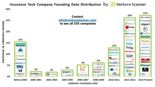 Insurance Tech Founding Dates