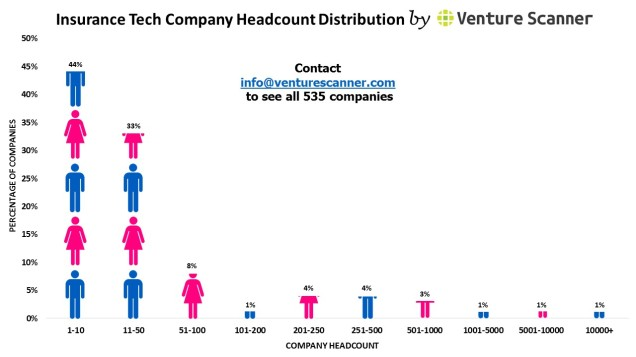 Insurance Tech headcount graph