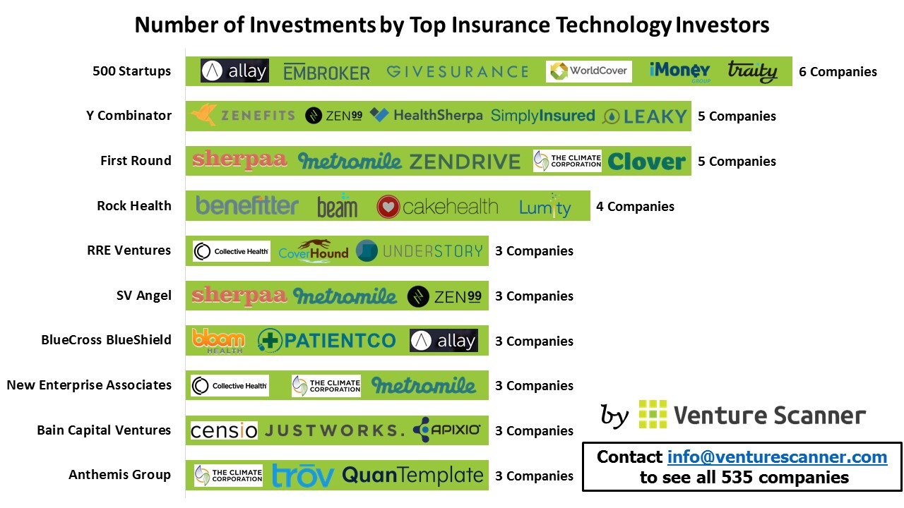 Insurance Tech investor count