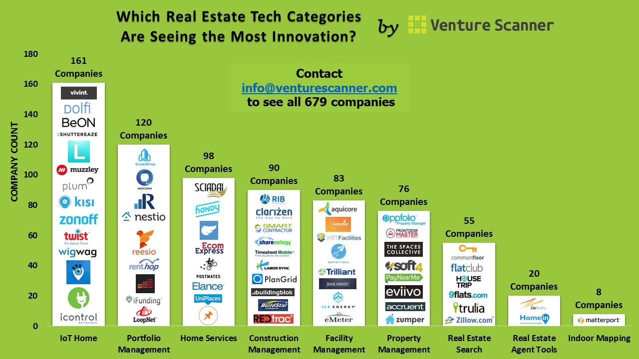 Real estate startup list