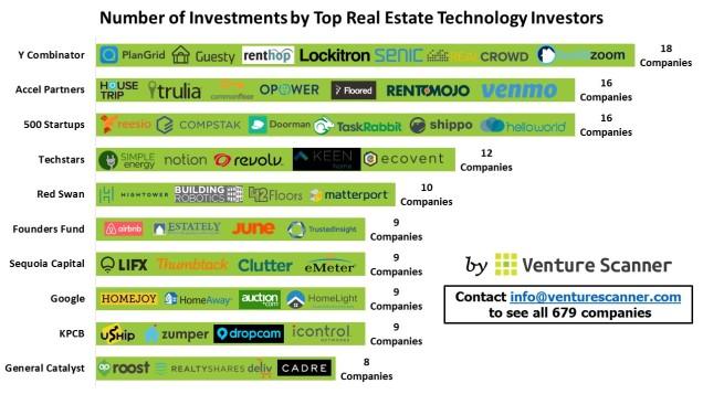 Real Estate investor count