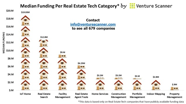 Real Estate Median Funding