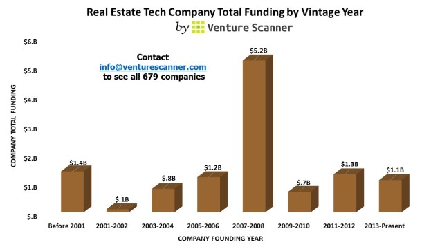 Real Estate Tech Vintage Year