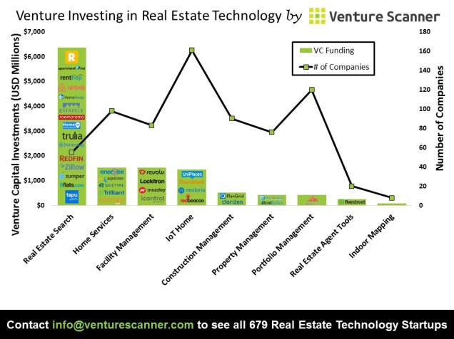 Real Estate VC Investing Graph